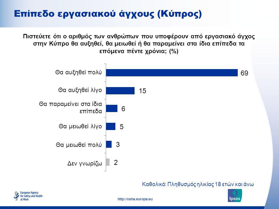 8 http://osha.europa.eu Διαφορά έως 100 τοις εκατό λόγω εξαίρεσης του Δεν Γνωρίζω, Καθολικό: Πληθυσμός ηλικίας 18 ετών και άνω Φύλο Ηλικία Εργασιακή κατάσταση Πιστεύετε ότι ο αριθμός των ανθρώπων που υποφέρουν από εργασιακό άγχος στην Κύπρο θα αυξηθεί, θα μειωθεί ή θα παραμείνει στα ίδια επίπεδα τα επόμενα πέντε χρόνια; (%) Σύνολο Άντρας Γυναίκα Ηλικίας 18-34 Ηλικίας 35-54 Ηλικίας 55 ετών και άνω Ενεργή Μη ενεργή Επίπεδο εργασιακού άγχους (Κύπρος)