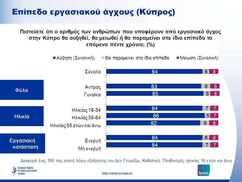 9 http://osha.europa.eu Διαφορά έως 100 τοις εκατό λόγω εξαίρεσης του Δεν Γνωρίζω, Καθολικό: Υπάλληλοι ηλικίας 18 ετών και άνω Μέγεθος εργοδότη (αριθμός εργαζομένων) Σύμβαση απασχόλησης Πιστεύετε ότι ο αριθμός των ανθρώπων που υποφέρουν από εργασιακό άγχος στην Κύπρο θα αυξηθεί, θα μειωθεί ή θα παραμείνει στα ίδια επίπεδα τα επόμενα πέντε χρόνια; (%) Σύνολο 0-9 10-49 50-249 250+ αορίστου χρόνου άλλη Επίπεδο εργασιακού άγχους (Κύπρος)