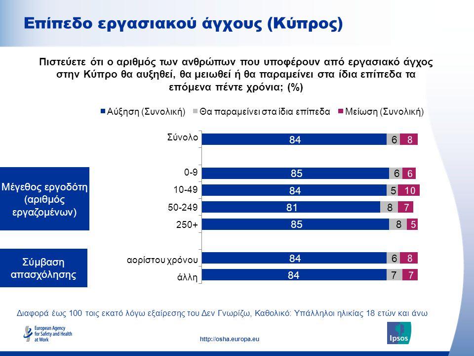 10 http://osha.europa.eu Διαφορά έως 100 τοις εκατό λόγω εξαίρεσης του Δεν Γνωρίζω, Καθολικό: Πληθυσμός ηλικίας 18 ετών και άνω Επίπεδο εργασιακού άγχους Πιστεύετε ότι ο αριθμός των ανθρώπων που υποφέρουν από εργασιακό άγχος στη (χώρα σας) θα αυξηθεί, θα μειωθεί ή θα παραμείνει στα ίδια επίπεδα τα επόμενα πέντε χρόνια; (%)
