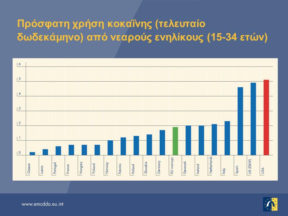 Πρόσφατη χρήση κοκαΐνης (τελευταίο δωδεκάμηνο) από νεαρούς ενηλίκους (15-34 ετών)