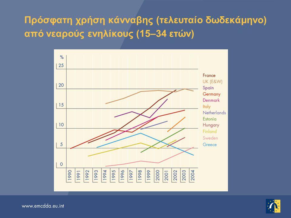 Πρόσφατη χρήση κάνναβης (τελευταίο δωδεκάμηνο) από νεαρούς ενηλίκους (15–34 ετών)