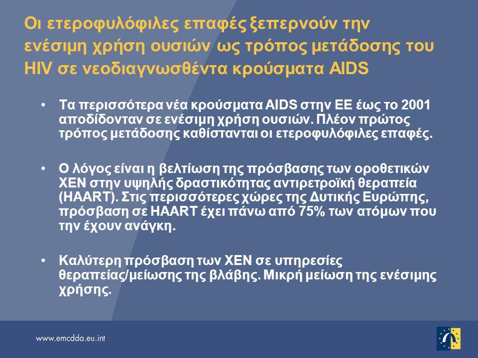 Οι ετεροφυλόφιλες επαφές ξεπερνούν την ενέσιμη χρήση ουσιών ως τρόπος μετάδοσης του HIV σε νεοδιαγνωσθέντα κρούσματα AIDS Τα περισσότερα νέα κρούσματα