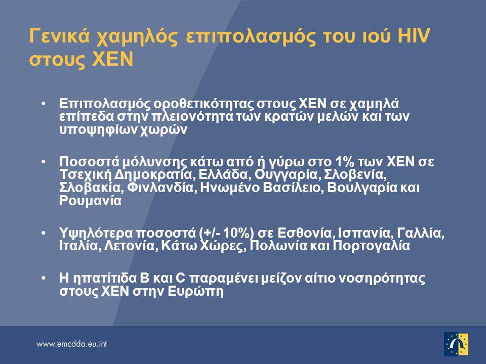 Γενικά χαμηλός επιπολασμός του ιού HIV στους ΧΕΝ Επιπολασμός οροθετικότητας στους ΧΕΝ σε χαμηλά επίπεδα στην πλειονότητα των κρατών μελών και των υποψ