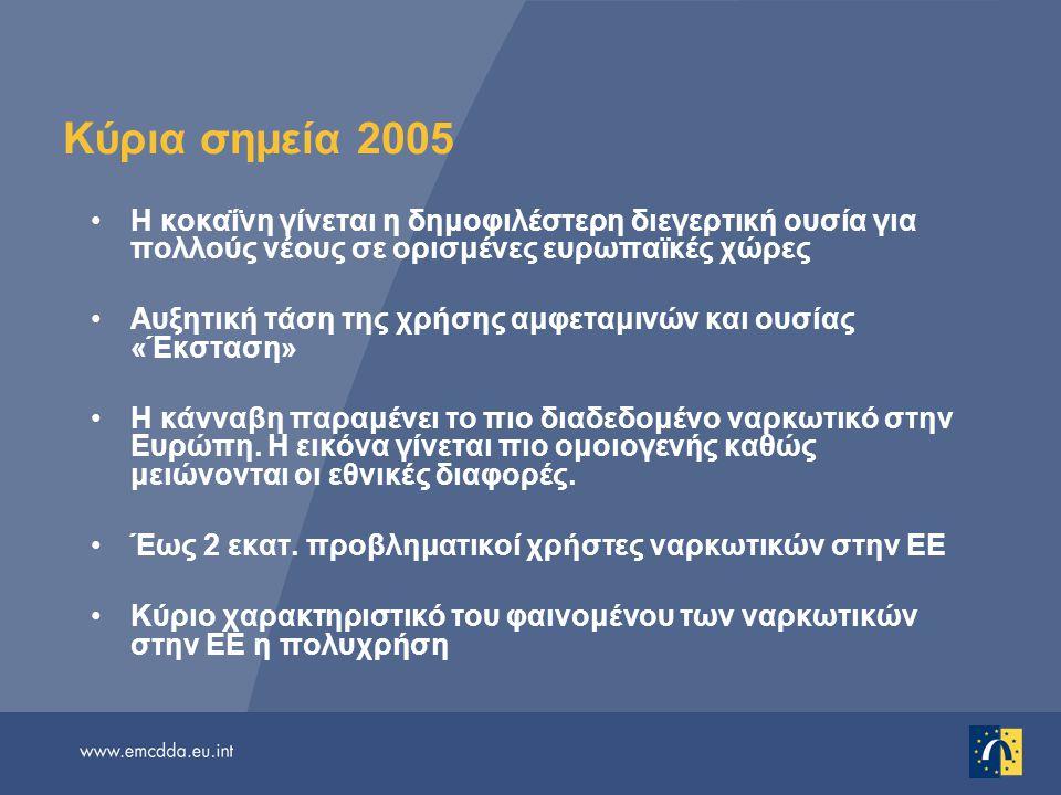 Κύρια σημεία 2005 (συνέχεια) Οι ετεροφυλόφιλες επαφές ξεπερνούν την ενέσιμη χρήση ουσιών ως τρόπος μετάδοσης του HIV σε νεοδιαγνωσθέντα κρούσματα AIDS Γενικά χαμηλός επιπολασμός HIV στους ΧΕΝ H ηπατίτιδα B και C παραμένει μείζον αίτιο νοσηρότητας στους ΧΕΝ Κύρια αιτία θανάτου των χρηστών οπιούχων η υπερβολική δόση, ωστόσο μειώνεται ο αριθμός των νεαρών θυμάτων