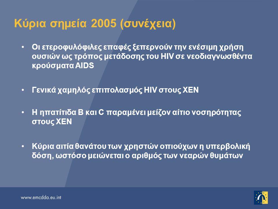 Κύρια σημεία 2005 (συνέχεια) Οι ετεροφυλόφιλες επαφές ξεπερνούν την ενέσιμη χρήση ουσιών ως τρόπος μετάδοσης του HIV σε νεοδιαγνωσθέντα κρούσματα AIDS