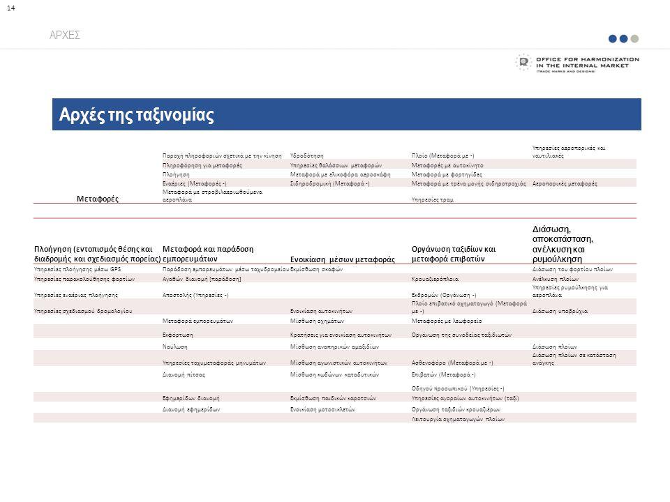 Αρχές της ταξινομίας ΑΡΧΕΣ 14 Μεταφορές Παροχή πληροφοριών σχετικά με την κίνησηΥδροδότησηΠλοίο (Μεταφορά με -) Υπηρεσίες αεροπορικές και ναυτιλιακές