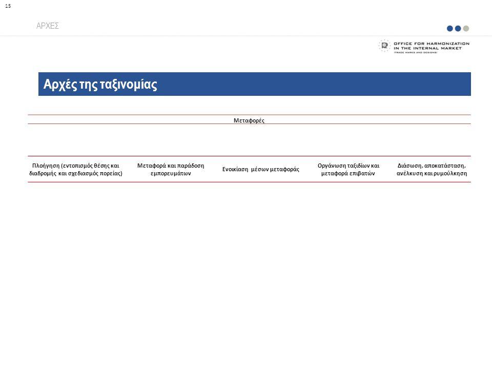 Αρχές της ταξινομίας ΑΡΧΕΣ 15 Μεταφορές Πλοήγηση (εντοπισμός θέσης και διαδρομής και σχεδιασμός πορείας) Μεταφορά και παράδοση εμπορευμάτων Ενοικίαση