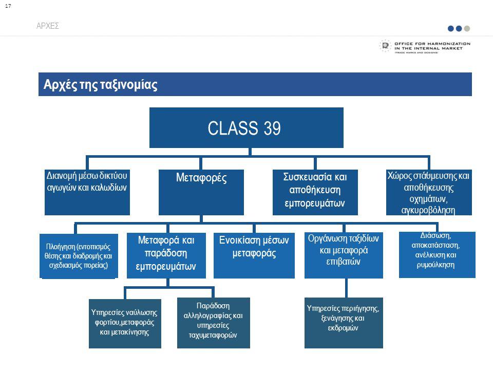 Αρχές της ταξινομίας ΑΡΧΕΣ 17 CLASS 39 Διανομή μέσω δικτύου αγωγών και καλωδίων Μεταφορές Συσκευασία και αποθήκευση εμπορευμάτων Χώρος στάθμευσης και