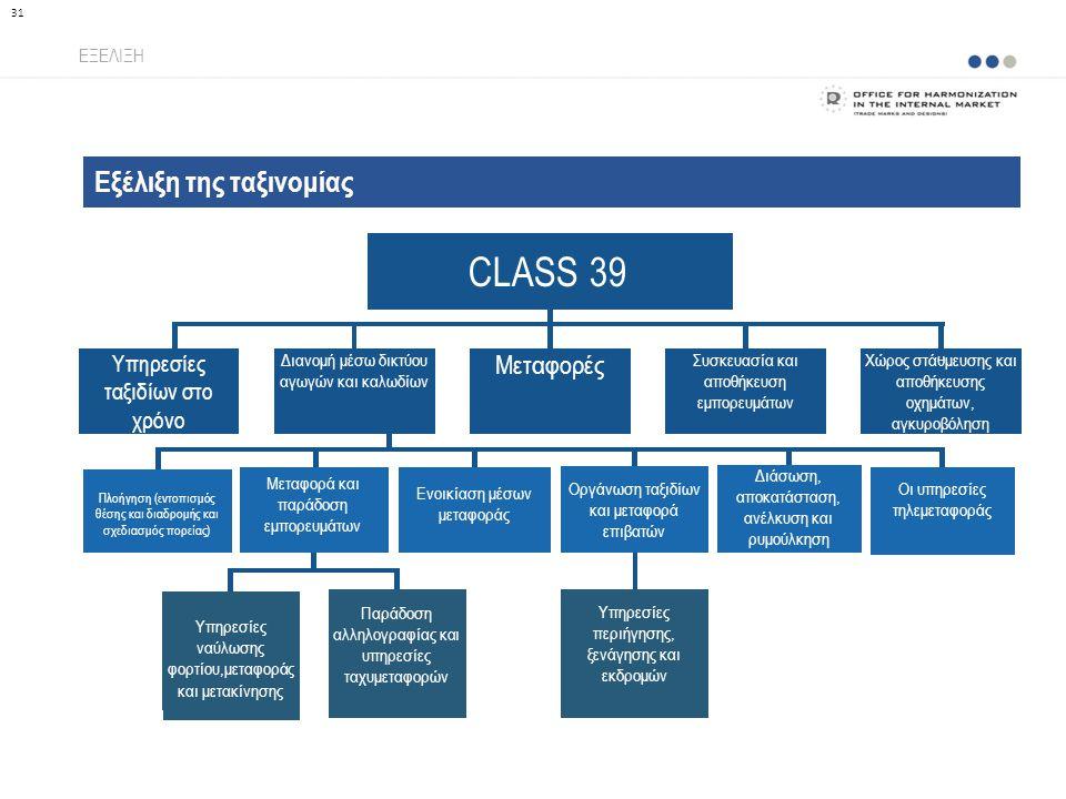 Εξέλιξη της ταξινομίας ΕΞΕΛΙΞΗ 31 CLASS 39 Διανομή μέσω δικτύου αγωγών και καλωδίων Υπηρεσίες ταξιδίωv στο χρόνο Μεταφορές Συσκευασία και αποθήκευση ε