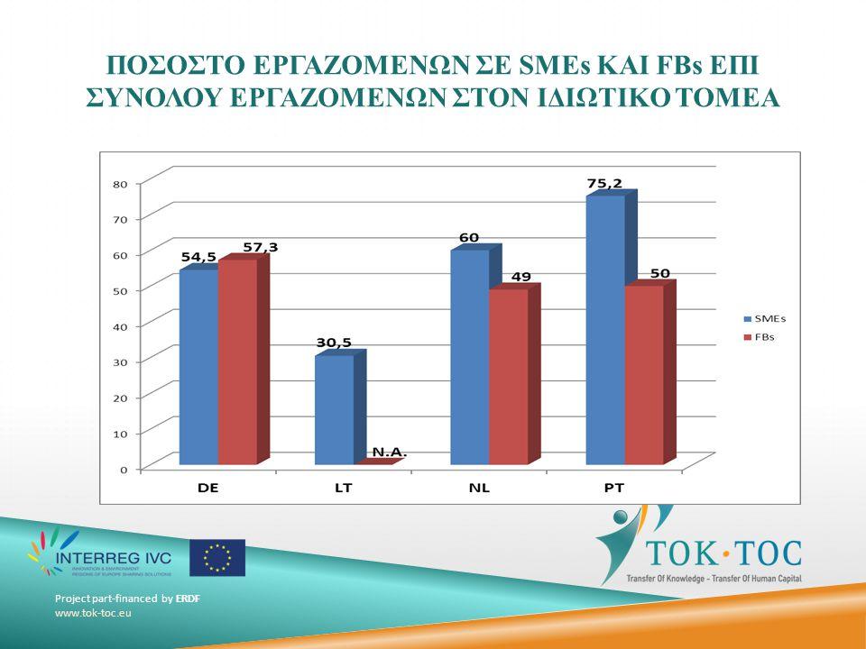 Project part-financed by ERDF www.tok-toc.eu ΣΥΜΒΟΛΗ SMEs ΚΑΙ FBs ΣΤΟ ΑΕΠ