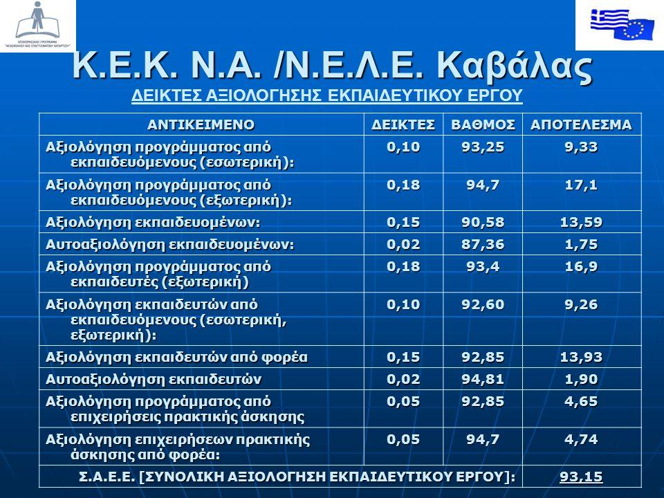 ΔΕΙΚΤΕΣ ΑΞΙΟΛΟΓΗΣΗΣ ΕΚΠΑΙΔΕΥΤΙΚΟΥ ΕΡΓΟΥΑΝΤΙΚΕΙΜΕΝΟΔΕΙΚΤΕΣΒΑΘΜΟΣΑΠΟΤΕΛΕΣΜΑ Αξιολόγηση προγράμματος από εκπαιδευόμενους (εσωτερική): 0,1093,259,33 Αξιολόγηση προγράμματος από εκπαιδευόμενους (εξωτερική): 0,18 94,7 17,1 Αξιολόγηση εκπαιδευομένων: 0,15 90,58 13,59 Αυτοαξιολόγηση εκπαιδευομένων: 0,02 87,36 1,751,751,751,75 Αξιολόγηση προγράμματος από εκπαιδευτές (εξωτερική) 0,18 93,4 16,9 Αξιολόγηση εκπαιδευτών από εκπαιδευόμενους (εσωτερική, εξωτερική): 0,1092,609,26 Αξιολόγηση εκπαιδευτών από φορέα 0,1592,85 13,93 Αυτοαξιολόγηση εκπαιδευτών 0,02 94,81 1,901,901,901,90 Αξιολόγηση προγράμματος από επιχειρήσεις πρακτικής άσκησης 0,05 92,85 4,65 Αξιολόγηση επιχειρήσεων πρακτικής άσκησης από φορέα: 0,0594,74,74 Σ.Α.Ε.Ε.