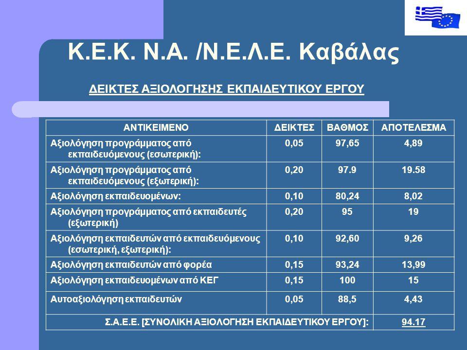 ΔΕΙΚΤΕΣ ΑΞΙΟΛΟΓΗΣΗΣ ΕΚΠΑΙΔΕΥΤΙΚΟΥ ΕΡΓΟΥ ΑΝΤΙΚΕΙΜΕΝΟΔΕΙΚΤΕΣΒΑΘΜΟΣΑΠΟΤΕΛΕΣΜΑ Αξιολόγηση προγράμματος από εκπαιδευόμενους (εσωτερική): 0,0597,654,89 Αξιολόγηση προγράμματος από εκπαιδευόμενους (εξωτερική): 0,2097.919.58 Αξιολόγηση εκπαιδευομένων:0,1080,248,02 Αξιολόγηση προγράμματος από εκπαιδευτές (εξωτερική) 0,209519 Αξιολόγηση εκπαιδευτών από εκπαιδευόμενους (εσωτερική, εξωτερική): 0,1092,609,26 Αξιολόγηση εκπαιδευτών από φορέα0,1593,2413,99 Αξιολόγηση εκπαιδευομένων από ΚΕΓ0,1510015 Αυτοαξιολόγηση εκπαιδευτών0,0588,54,43 Σ.Α.Ε.Ε.