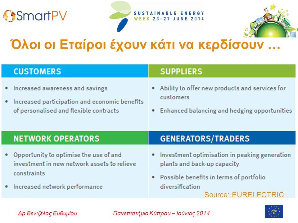 Πανεπιστήμιο Κύπρου – Ιούνιος 2014Δρ Βενιζέλος Ευθυμίου Όλοι οι Εταίροι έχουν κάτι να κερδίσουν … Source: EURELECTRIC