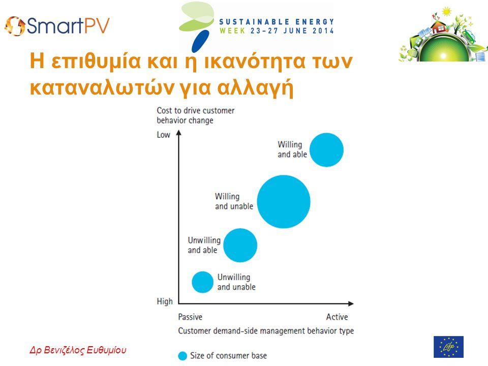 Πανεπιστήμιο Κύπρου – Ιούνιος 2014Δρ Βενιζέλος Ευθυμίου Η επιθυμία και η ικανότητα των καταναλωτών για αλλαγή