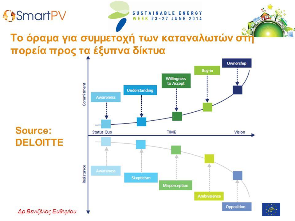 Πανεπιστήμιο Κύπρου – Ιούνιος 2014Δρ Βενιζέλος Ευθυμίου Source: DELOITTE Το όραμα για συμμετοχή των καταναλωτών στη πορεία προς τα έξυπνα δίκτυα