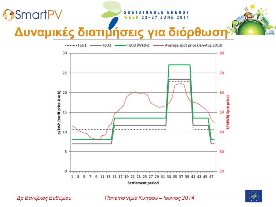 Πανεπιστήμιο Κύπρου – Ιούνιος 2014Δρ Βενιζέλος Ευθυμίου Δυναμικές διατιμήσεις για διόρθωση