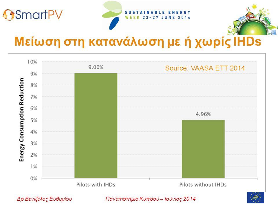Πανεπιστήμιο Κύπρου – Ιούνιος 2014Δρ Βενιζέλος Ευθυμίου Μείωση στη κατανάλωση με ή χωρίς IHDs Source: VAASA ETT 2014