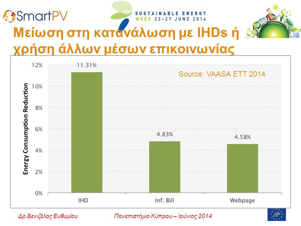 Πανεπιστήμιο Κύπρου – Ιούνιος 2014Δρ Βενιζέλος Ευθυμίου Μείωση στη κατανάλωση με IHDs ή χρήση άλλων μέσων επικοινωνίας Source: VAASA ETT 2014