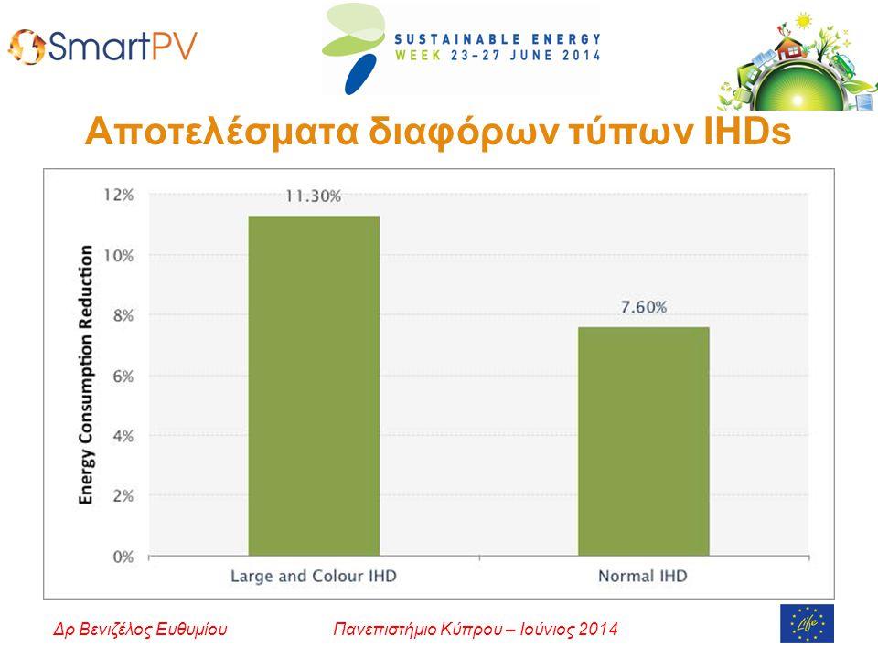 Πανεπιστήμιο Κύπρου – Ιούνιος 2014Δρ Βενιζέλος Ευθυμίου Αποτελέσματα διαφόρων τύπων IHDs