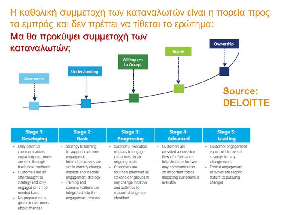 Source: DELOITTE Η καθολική συμμετοχή των καταναλωτών είναι η πορεία προς τα εμπρός και δεν πρέπει να τίθεται το ερώτημα: Μα θα προκύψει συμμετοχή των καταναλωτών;