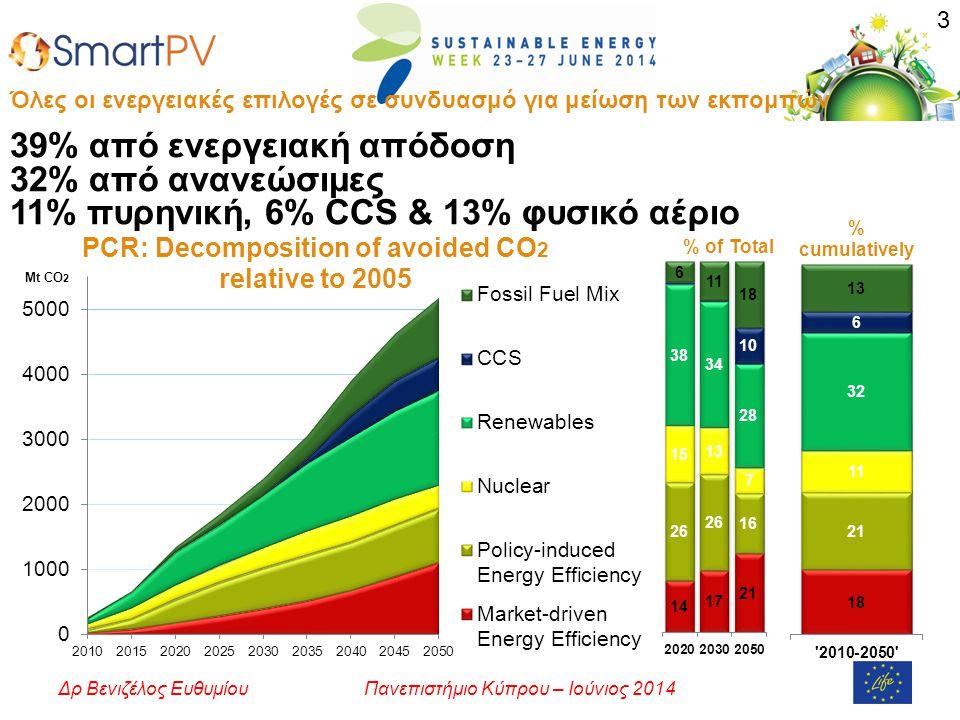 Πανεπιστήμιο Κύπρου – Ιούνιος 2014Δρ Βενιζέλος Ευθυμίου Όλες οι ενεργειακές επιλογές σε συνδυασμό για μείωση των εκπομπών 39% από ενεργειακή απόδοση 32% από ανανεώσιμες 11% πυρηνική, 6% CCS & 13% φυσικό αέριο 3