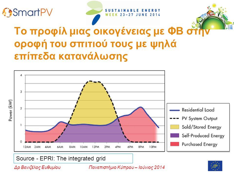 Πανεπιστήμιο Κύπρου – Ιούνιος 2014Δρ Βενιζέλος Ευθυμίου Το προφίλ μιας οικογένειας με ΦΒ στην οροφή του σπιτιού τους με ψηλά επίπεδα κατανάλωσης Source - EPRI: The integrated grid