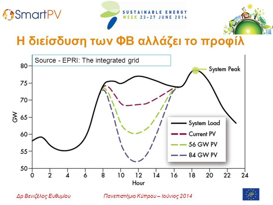 Πανεπιστήμιο Κύπρου – Ιούνιος 2014Δρ Βενιζέλος Ευθυμίου Η διείσδυση των ΦΒ αλλάζει το προφίλ Source - EPRI: The integrated grid