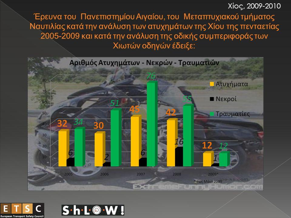 Το 45% των νεκρών είναι ηλικίας 18 – 28 ετών Το 51% των ατυχημάτων συμβαίνουν στον παραλιακό δρόμο Χίου – Βροντάδου, ενώ το 33% στον παραλιακό δρόμο της Φάρκαινας Το 50% των ατυχημάτων έχουν προκληθεί από έλλειψη προσοχής Στο 58% των ατυχημάτων εμπλέκονται δίκυκλες μοτοσυκλέτες Το 84% των ατυχημάτων έχει προκληθεί από άνδρες οδηγούς Χίος, 2009-2010
