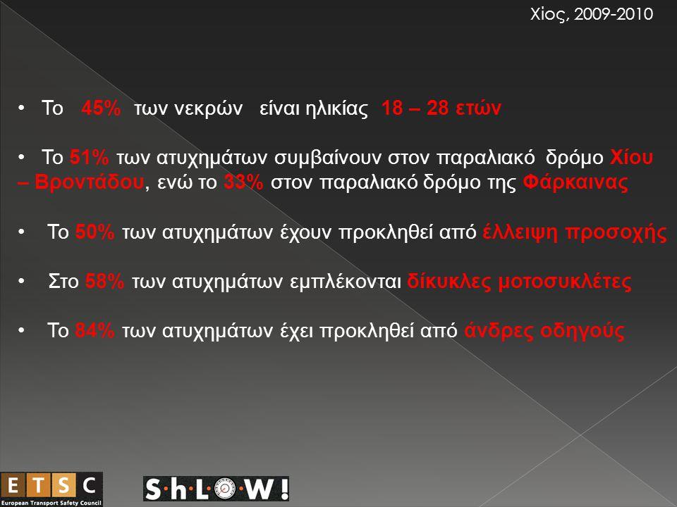 Σε έρευνα που έγινε σε 250 Χιώτες οδηγούς διαπιστώθηκε: Χίος, 2009-2010 Οι γυναίκες οδηγοί εκνευρίζονται ευκολότερα απ'ότι οι άνδρες.