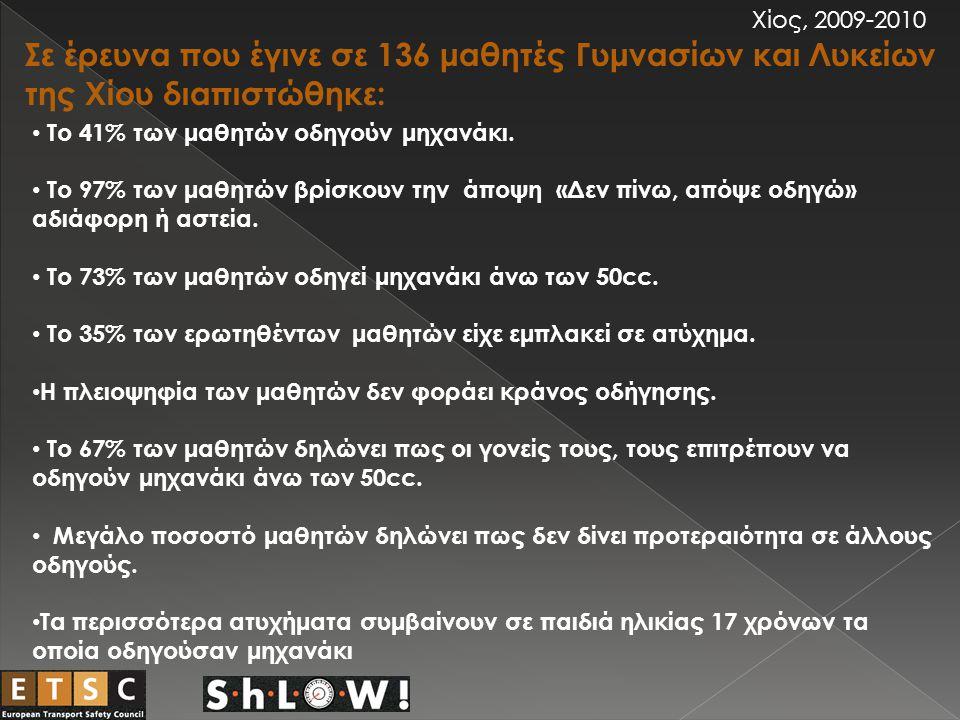 Χίος, 2009-2010 Σε έρευνα που έγινε σε 136 μαθητές Γυμνασίων και Λυκείων της Χίου διαπιστώθηκε: Το 41% των μαθητών οδηγούν μηχανάκι.