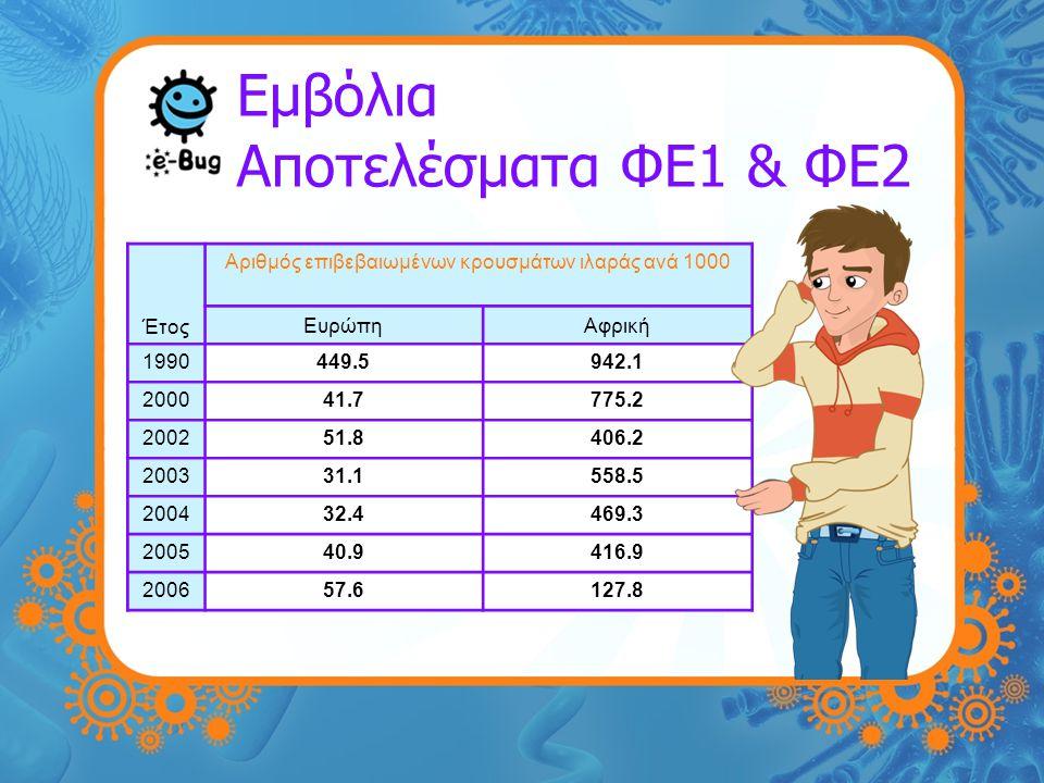 Εμβόλια Αποτελέσματα ΦΕ1 & ΦΕ2 Έτος Αριθμός επιβεβαιωμένων κρουσμάτων ιλαράς ανά 1000 ΕυρώπηΑφρική 1990449.5942.1 200041.7775.2 200251.8406.2 200331.1558.5 200432.4469.3 200540.9416.9 200657.6127.8