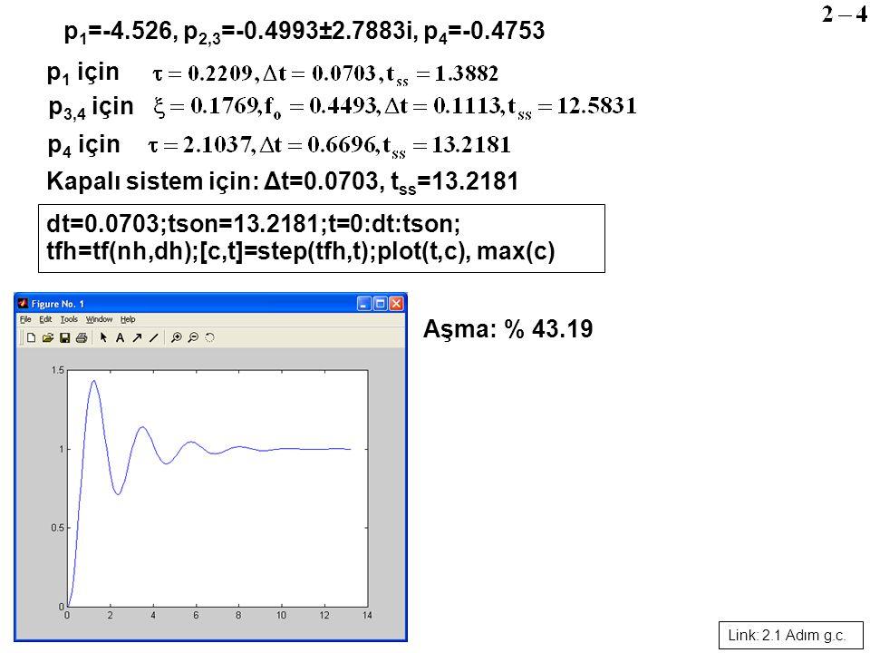 Kapalı sistem için: Δt=0.0703, t ss =13.2181 dt=0.0703;tson=13.2181;t=0:dt:tson; tfh=tf(nh,dh);[c,t]=step(tfh,t);plot(t,c), max(c) Aşma: % 43.19 p 1 =-4.526, p 2,3 =-0.4993±2.7883i, p 4 =-0.4753 p 1 için p 4 için p 3,4 için Link: 2.1 Adım g.c.