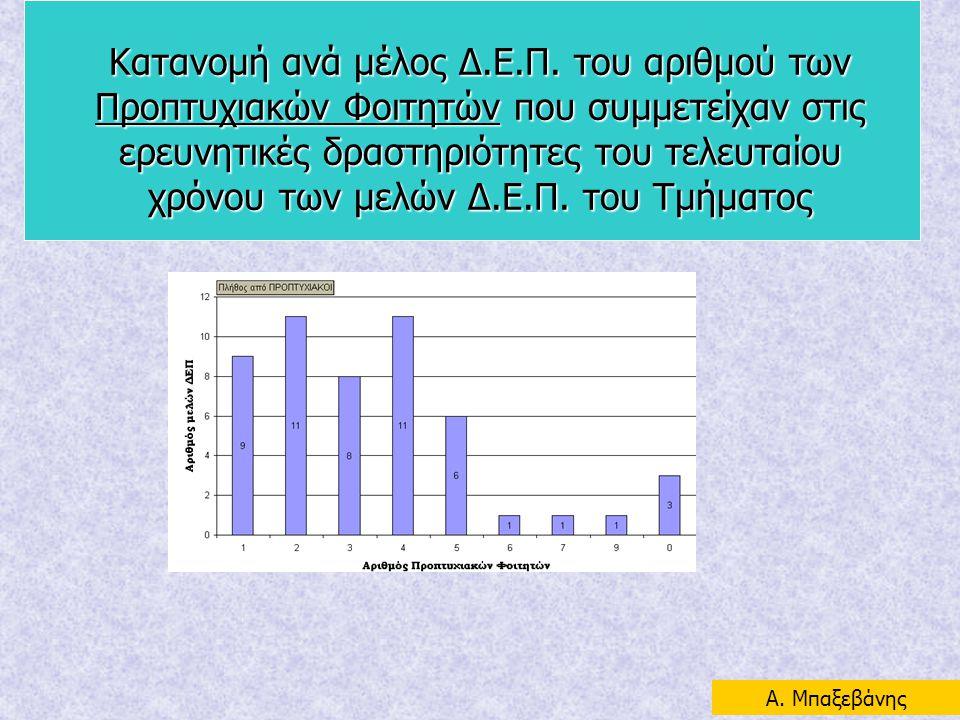 Κατανομή ανά μέλος Δ.Ε.Π. του αριθμού των Προπτυχιακών Φοιτητών που συμμετείχαν στις ερευνητικές δραστηριότητες του τελευταίου χρόνου των μελών Δ.Ε.Π.