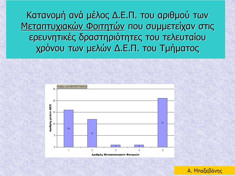 Κατανομή ανά μέλος Δ.Ε.Π. του αριθμού των Μεταπτυχιακών Φοιτητών που συμμετείχαν στις ερευνητικές δραστηριότητες του τελευταίου χρόνου των μελών Δ.Ε.Π