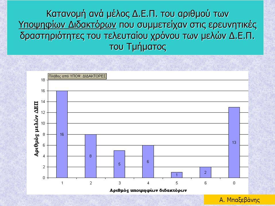 Κατανομή ανά μέλος Δ.Ε.Π. του αριθμού των Υποψηφίων Διδακτόρων που συμμετείχαν στις ερευνητικές δραστηριότητες του τελευταίου χρόνου των μελών Δ.Ε.Π.