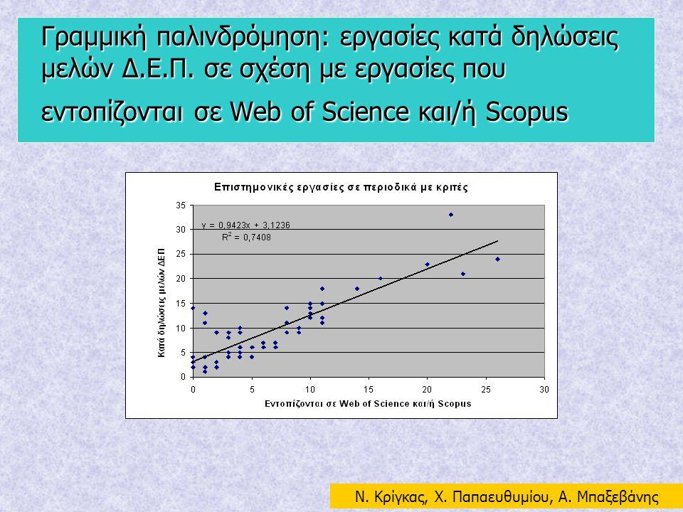 Γραμμική παλινδρόμηση: εργασίες κατά δηλώσεις μελών Δ.Ε.Π. σε σχέση με εργασίες που εντοπίζονται σε Web of Science και/ή Scopus N. Κρίγκας, Χ. Παπαευθ