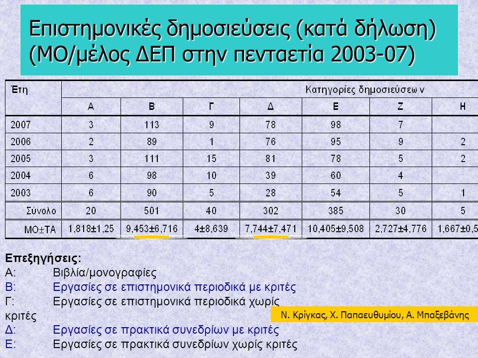 Επιστημονικές δημοσιεύσεις (κατά δήλωση) (ΜΟ/μέλος ΔΕΠ στην πενταετία 2003-07) Επεξηγήσεις: Α: Βιβλία/μονογραφίες Β:Εργασίες σε επιστημονικά περιοδικά
