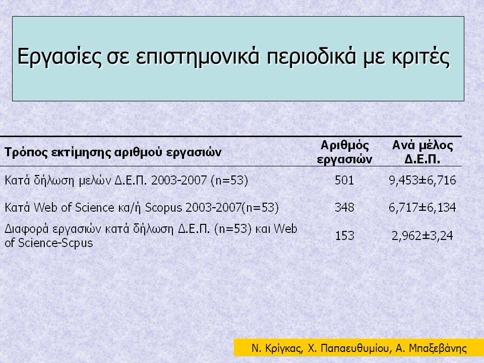Εργασίες σε επιστημονικά περιοδικά με κριτές N. Κρίγκας, Χ. Παπαευθυμίου, Α. Μπαξεβάνης