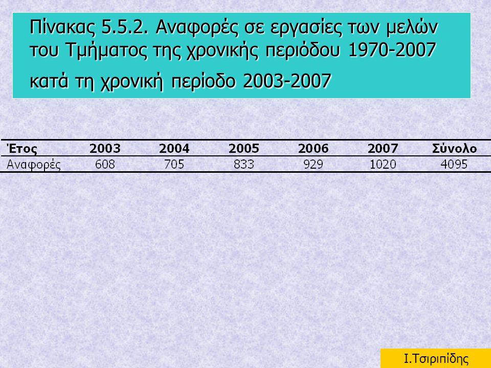 Πίνακας 5.5.2. Αναφορές σε εργασίες των μελών του Τμήματος της χρονικής περιόδου 1970-2007 κατά τη χρονική περίοδο 2003-2007 I.Τσιριπίδης