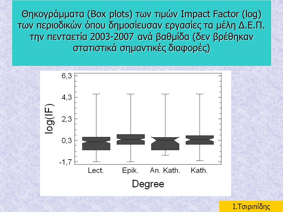 Θηκογράμματα (Box plots) των τιμών Impact Factor (log) των περιοδικών όπου δημοσίευσαν εργασίες τα μέλη Δ.Ε.Π. την πενταετία 2003-2007 ανά βαθμίδα (δε