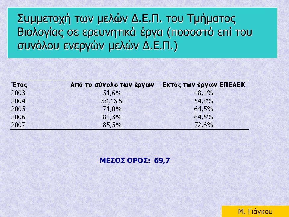 Συμμετοχή των μελών Δ.Ε.Π. του Τμήματος Βιολογίας σε ερευνητικά έργα (ποσοστό επί του συνόλου ενεργών μελών Δ.Ε.Π.) ΜΕΣΟΣ ΟΡΟΣ: 69,7 Μ. Γιάγκου