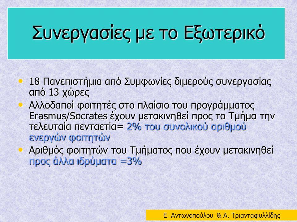 Συνεργασίες με το Εξωτερικό 18 Πανεπιστήμια από Συμφωνίες διμερούς συνεργασίας από 13 χώρες 18 Πανεπιστήμια από Συμφωνίες διμερούς συνεργασίας από 13