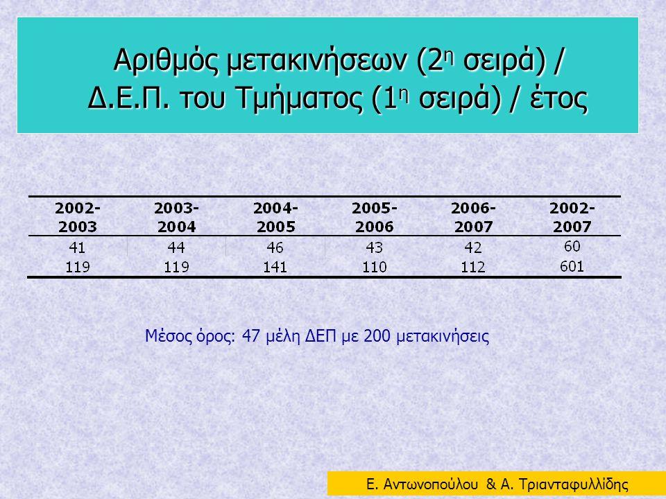 Αριθμός μετακινήσεων (2 η σειρά) / Δ.Ε.Π. του Τμήματος (1 η σειρά) / έτος Αριθμός μετακινήσεων (2 η σειρά) / Δ.Ε.Π. του Τμήματος (1 η σειρά) / έτος Μέ