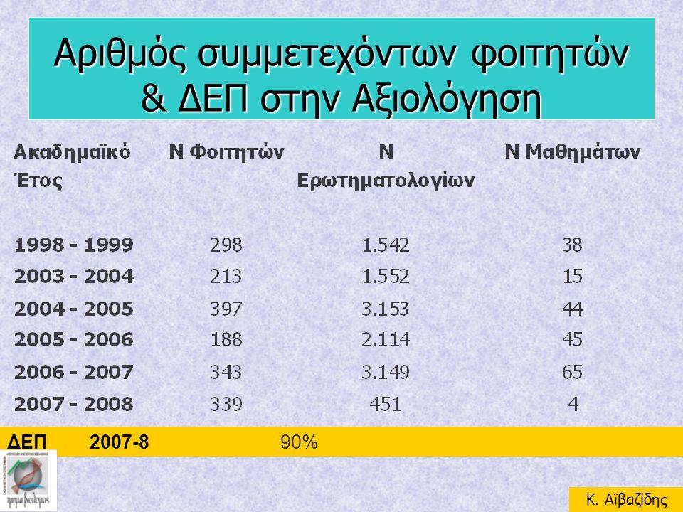 Αριθμός συμμετεχόντων φοιτητών & ΔΕΠ στην Αξιολόγηση ΔΕΠ 2007-890% K. Aϊβαζίδης