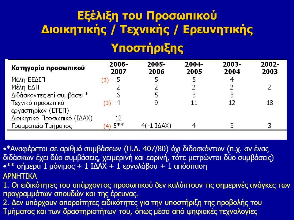 Εξέλιξη του Προσωπικού Διοικητικής / Τεχνικής / Ερευνητικής Υποστήριξης *Αναφέρεται σε αριθμό συμβάσεων (Π.Δ.