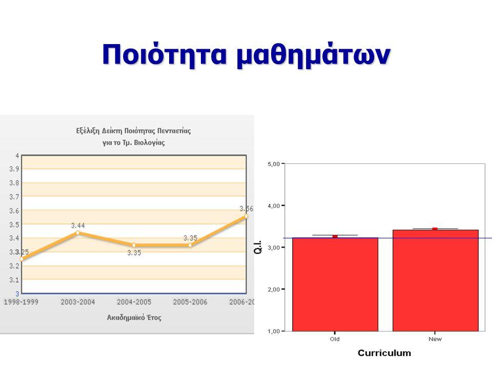 Πρόγραμμα Σπουδών Αντιστοιχία μαθημάτων κορμού/κατεύθυνσης/ ειδίκευσης : 30 / 40 / 30 Αντιστοιχία μαθημάτων κορμού/κατεύθυνσης/ ειδίκευσης : 30 / 40 / 30 92% των μαθημάτων καλύπτεται από βοηθήματα 92% των μαθημάτων καλύπτεται από βοηθήματα Η αντιστοιχία μεταξύ θεωρητικής διδασκαλίας, εργαστηριακών ασκήσεων για το σύνολο των μαθημάτων είναι 1 : 0,72.