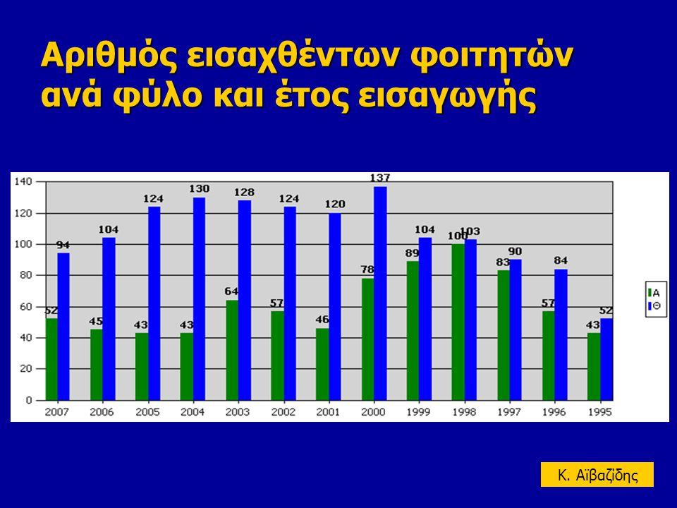 Αριθμός εισαχθέντων φοιτητών ανά φύλο και έτος εισαγωγής K. Aϊβαζίδης