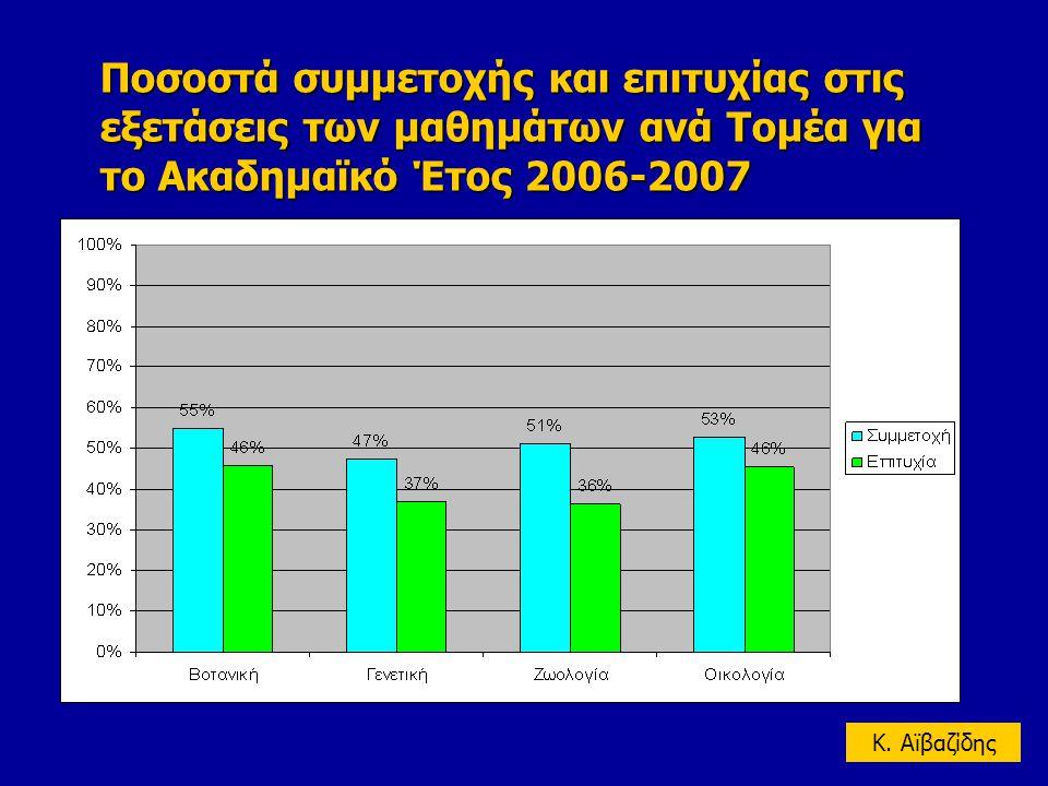 Ποσοστό επιτυχίας 77% (κορμού:69%-άλλα:80%) για το σύνολο των μαθημάτων Ποσοστά συμμετοχής και επιτυχίας στις εξετάσεις των μαθημάτων ανά Τομέα για το Ακαδημαϊκό Έτος 2006-2007 K.