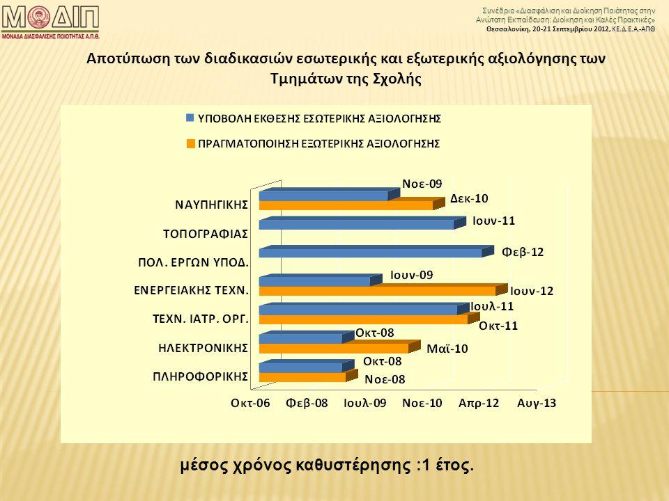 Συνέδριο «Διασφάλιση και Διοίκηση Ποιότητας στην Ανώτατη Εκπαίδευση: Διοίκηση και Καλές Πρακτικές» ΚΕ.Δ.Ε.Α.-ΑΠΘ Θεσσαλονίκη, 20-21 Σεπτεμβρίου 2012, ΚΕ.Δ.Ε.Α.-ΑΠΘ Αποτύπωση των διαδικασιών εσωτερικής και εξωτερικής αξιολόγησης των Τμημάτων της Σχολής μέσος χρόνος καθυστέρησης :1 έτος.