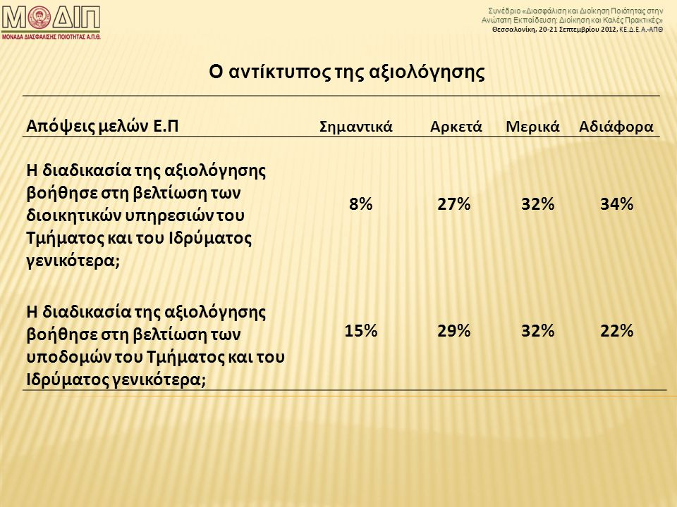 Συνέδριο «Διασφάλιση και Διοίκηση Ποιότητας στην Ανώτατη Εκπαίδευση: Διοίκηση και Καλές Πρακτικές» ΚΕ.Δ.Ε.Α.-ΑΠΘ Θεσσαλονίκη, 20-21 Σεπτεμβρίου 2012, ΚΕ.Δ.Ε.Α.-ΑΠΘ Απόψεις μελών Ε.Π Σημαντικά ΑρκετάΜερικά Αδιάφορα H διαδικασία της αξιολόγησης βοήθησε στη βελτίωση των διοικητικών υπηρεσιών του Τμήματος και του Ιδρύματος γενικότερα; 8%27%32%34% H διαδικασία της αξιολόγησης βοήθησε στη βελτίωση των υποδομών του Τμήματος και του Ιδρύματος γενικότερα; 15%29%32%22% Ο αντίκτυπος της αξιολόγησης